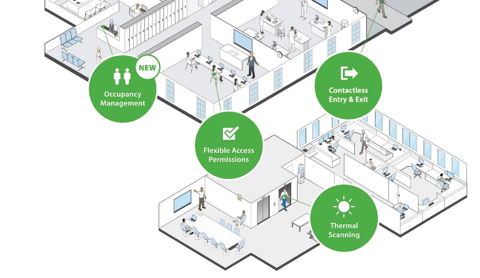 Access control occupancy management